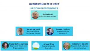 Organigramma Ufficio di Presidenza