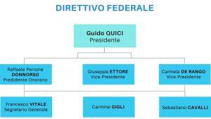 Organigramma Direttivo Federale PPM